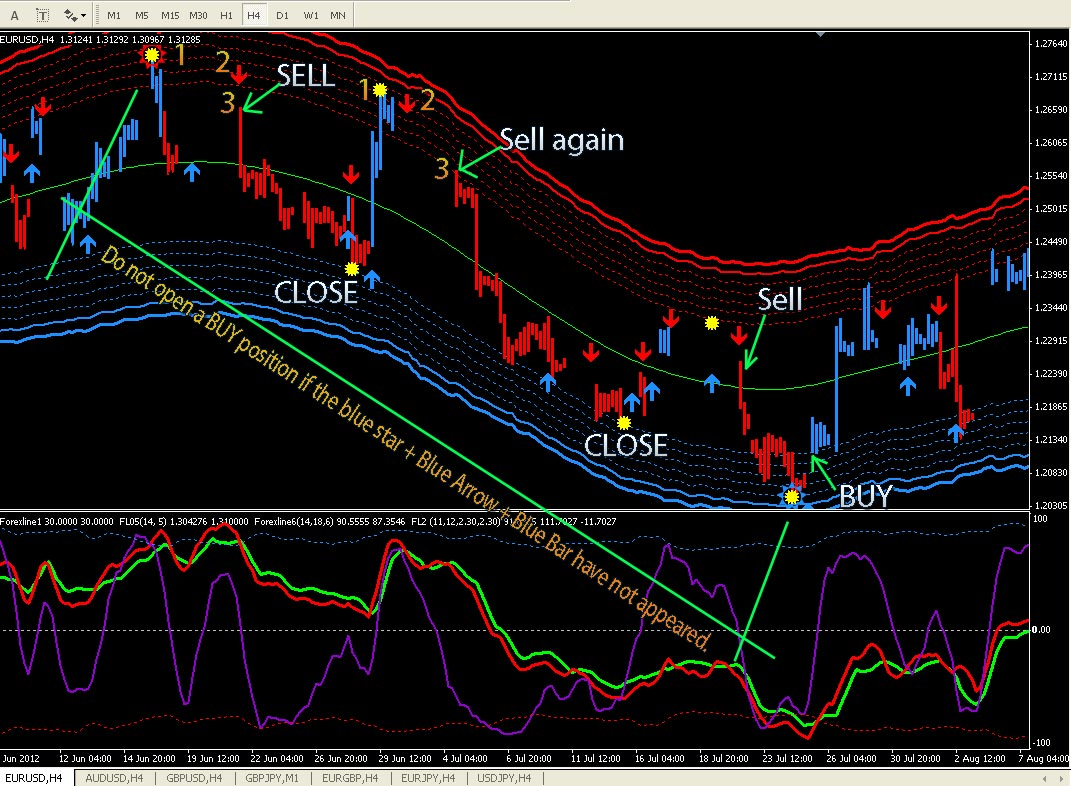 forex TREND-FOLLOWING indicator (Does Not Repaint)